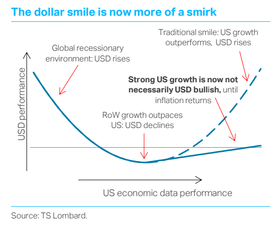 TS Lombard Chart Oliver Brennan The Dollar Smile